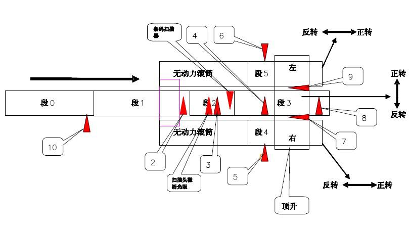 自动化分拣系统